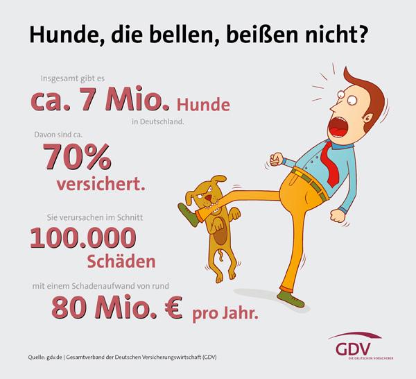 GDV Grafik Kennzahlen Hundehalter-Haftpflichtversicherung 2015